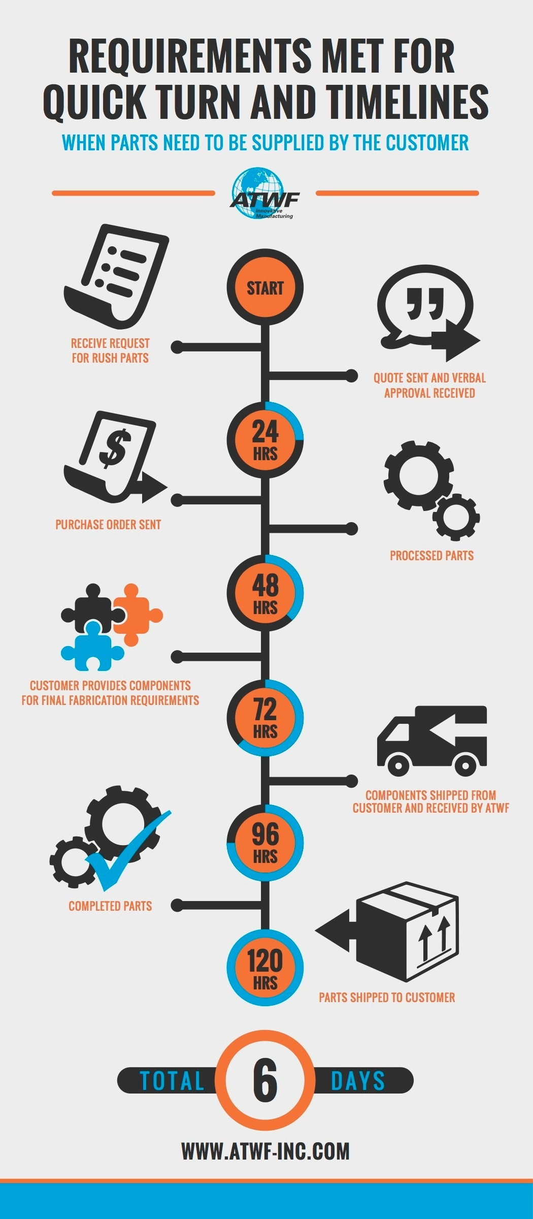 Infograpic-Requirements-Met-for-Quick-Turn-and-Timelines.jpg